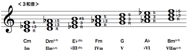 Cハーモニック・マイナースケールのダイアトニックコード(3和音)