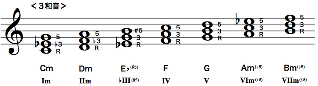 Cメロディック・マイナースケールのダイアトニックコード(3和音)