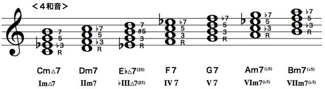Cメロディック・マイナースケールのダイアトニックコード(4和音)