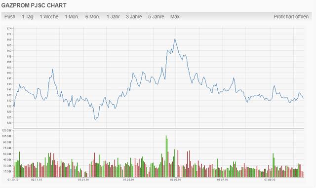 Chart Gazprom in Rubel