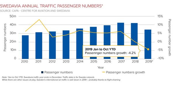 スウェーデン国営空港会社の年間旅客数実績(旅客数と伸び率=2019年は1月〜10月まで(旅客数伸び率:−4.2%)