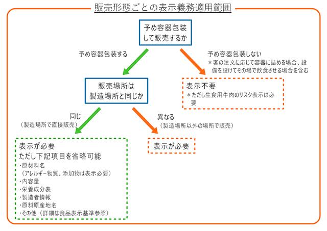 販売形態ごとの表示義務適用範囲(チャート)