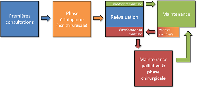 Chronologie du traitement parodontal