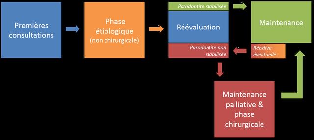 Chronologie du traitement parodontal