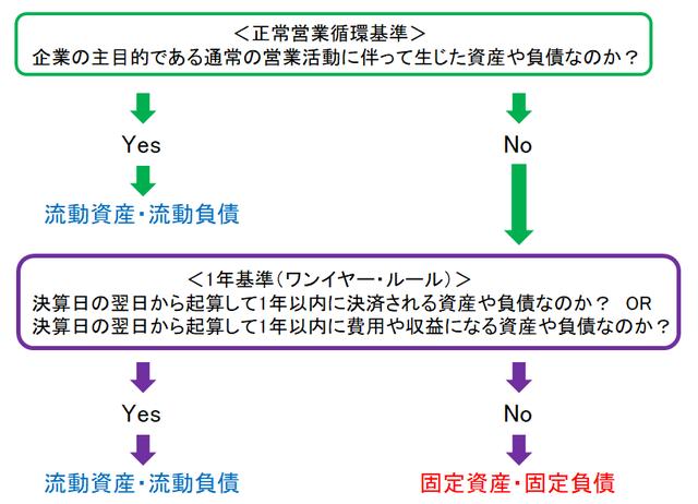 正常営業循環基準と1年基準(ワンイヤー・ルール)の関係