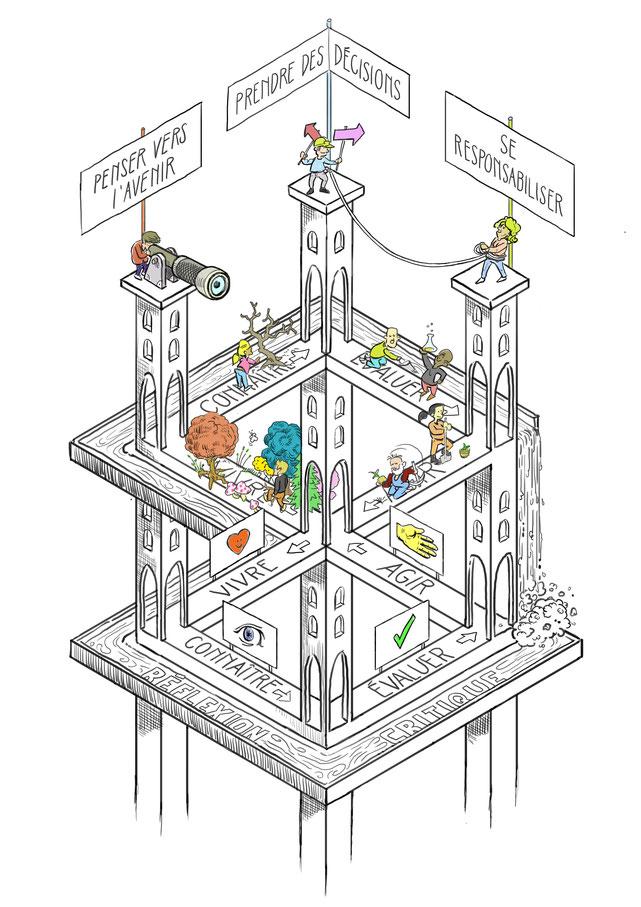 Le modèle de l'apprentissage de SILVIVA,