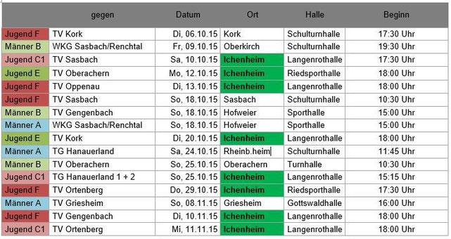 Übersicht der Begegnungen Ortenauer Turnliga männlich 2015