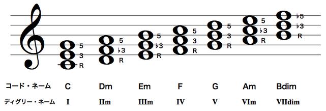 Cメジャースケールのダイアトニックコード(3和音)