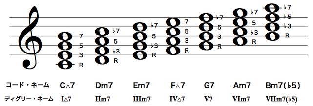 Cメジャースケールのダイアトニックコード(4和音)