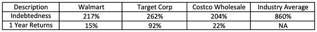debt to equity ratio stock analysis