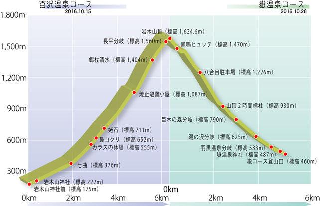 両コース走破なら「嶽コース」→「百沢コース」が体力、眺望ともにGood!?  2016.10.26
