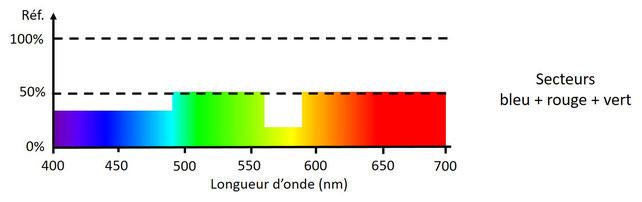 Spectre de réflexion moyen pour des secteurs rouge, vert et bleu en rotation