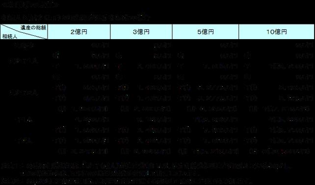 相続に強い名古屋市緑区の税理士事務所「あだち会計事務所(足立和也税理士事務所)」の相続税・贈与税について知っておきたいこと 相続税の負担額は?の図