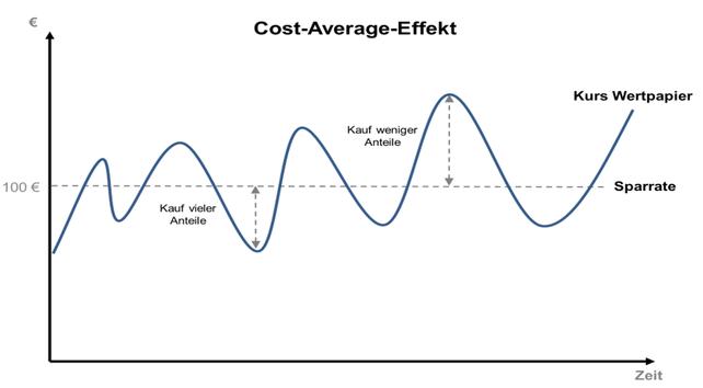 Cost-Average-Effekt, Berechnung, Kursentwicklung, Diagramm, Vergleich, Anlage, Investieren, Sparrate, Wertpapiere, Text, Zahlen, Euro