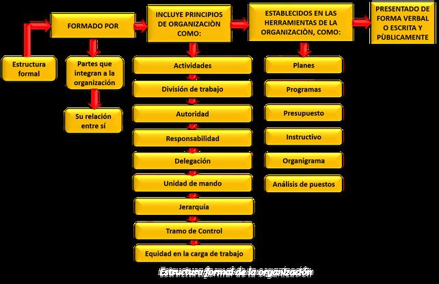 Estructura Organizacional Página Web De Talentohumanocali