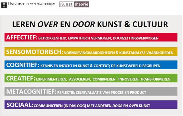 Expertisecentrum Kunsttheorie, M.T.A. van de Kamp, 2012