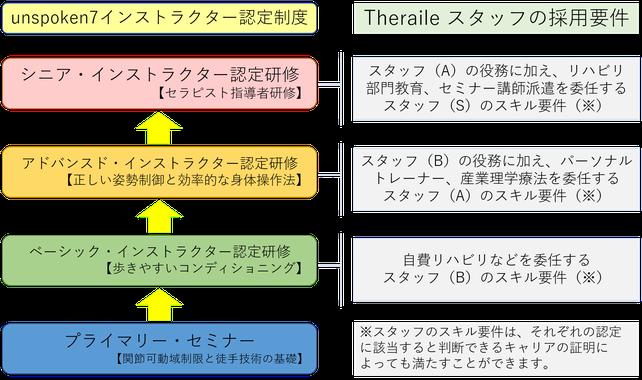 外部機関のスキルの認定システムと、当社のスタッフ採用要件の関係図