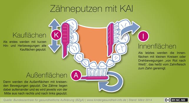 Zähneputzen mit KAI kinderleicht gemacht (© www.kindergesundheit-info.de)