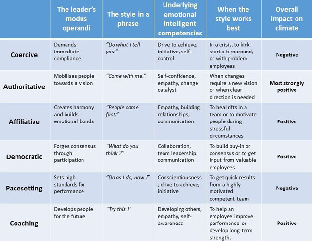 changes in leadership styles Chapter 3 leadership styles are the main subject of this chapter first will be looked at what leadership is, thereafter the differences between.