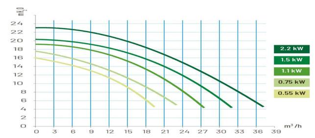 Kennlinie La Sta-Rite P-STR 5P2R von Pentair Leistungskurve