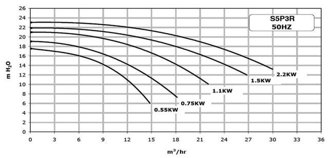 Kennlinie Ultra-Glas S5P3R Sta-Rite von Pentair Leistungskurve