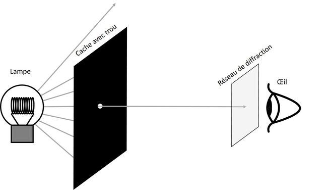 Protocole pour observer le spectre des ampoules avec un réseau de diffraction