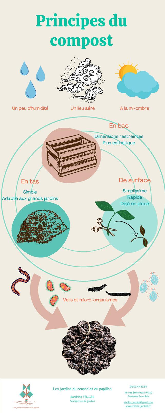 Comment faire du compost - Principes