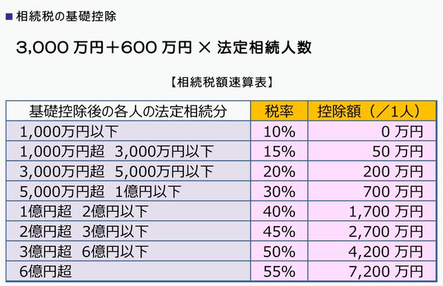 相続に強い名古屋市緑区の税理士事務所「あだち会計事務所(足立和也税理士事務所)」の相続税・贈与税について知っておきたいこと 相続税の基礎控除の図