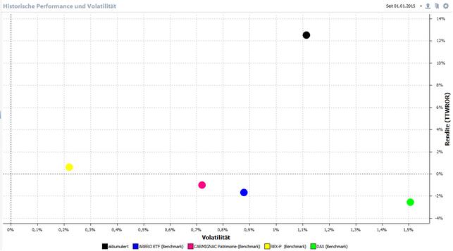 Rendite und Volatilität seit 1.01.2015 im Vergleich zu Benchmarks, anklicken zum vergrößern.