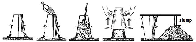 esempio esecuzione della prova di abbassamento al cono(Slump Test o Cono di Abrams)