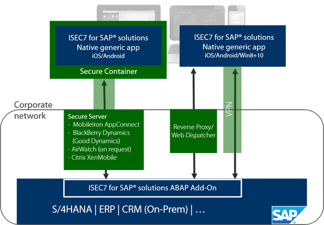 Architecture ISEC7 Mobility for SAP