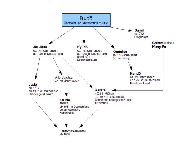 Übersicht über die wichtigsten Budō-Stile (Quelle: Wikipedia)