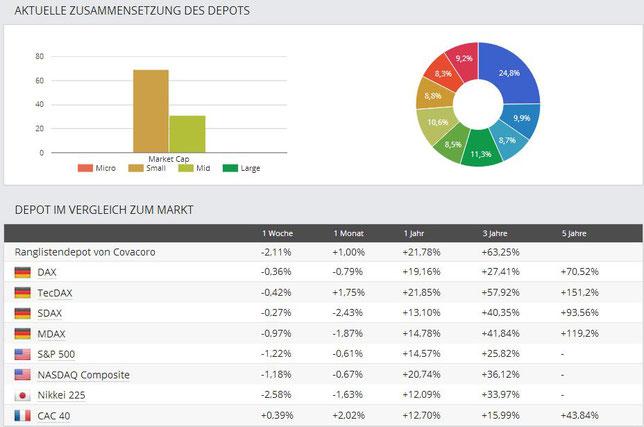 Ranglistendepot: vertretene Market Cap und Vergleich zu verschiedenen Indizes
