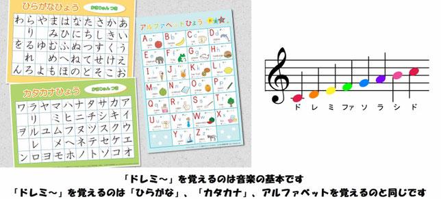 音楽の基本 ドレミファソラシド 音符