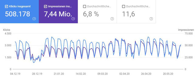Screeshot aus der Google Search Console