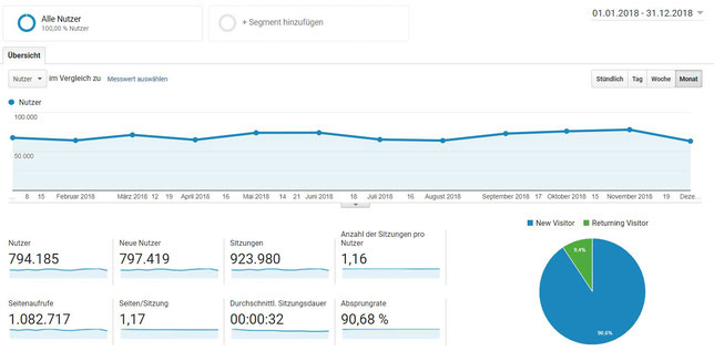 Screenshot von Google Analytics