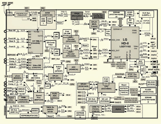Haier TV circuit board diagrams, schematics, PDF service manuals, fault  codes - Smart TV service manuals, repair, circuit diagrams, schematicsSmart Tv Manuals & Circuit Board Diagrams