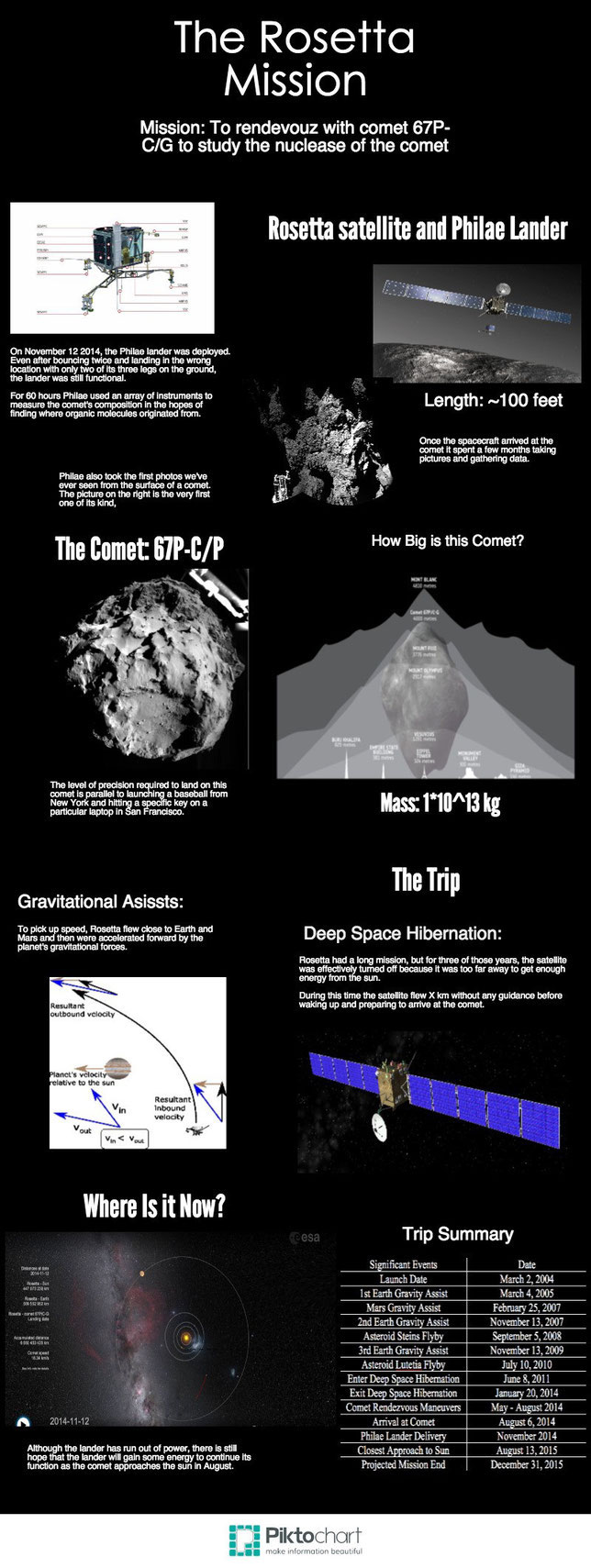 The Rosetta mission infographic