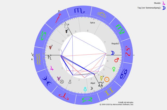 Das Saturn-Uranus-Quadrat ab dem 15.06.2021