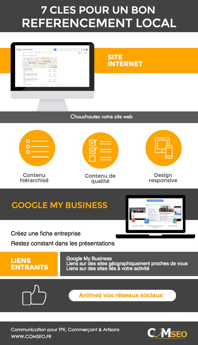 7 clés pour un bon référencement local - site internet - SEO