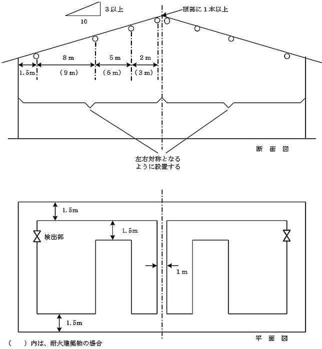 差動式分布型(空気管式)感知器を傾斜天井に設ける場合の例