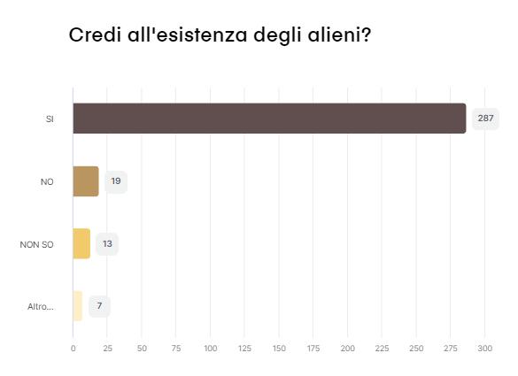 Risultato del sondaggio n. 3 - 143 partecipanti