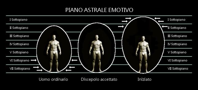I 7 Sottopiani del Piano Emotivo ed il Corpo Emotivo di tre livelli evolutivi: Uomo ordinario, Discepolo Accettato, Iniziato