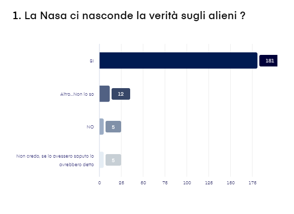 Risultato del sondaggio n. 4 - 81 partecipanti