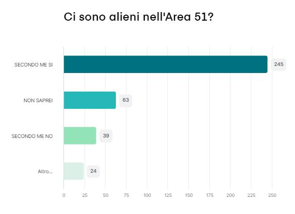 Risultato del sondaggio n. 1 - 88 partecipanti