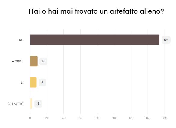 Risultato del sondaggio n. 7 - 51 partecipanti