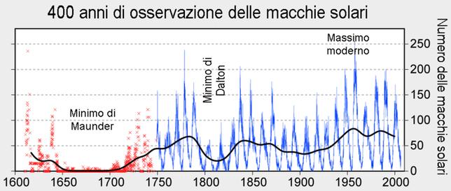 La variazione nel numero delle macchie solari dal XVII secolo al 2007.