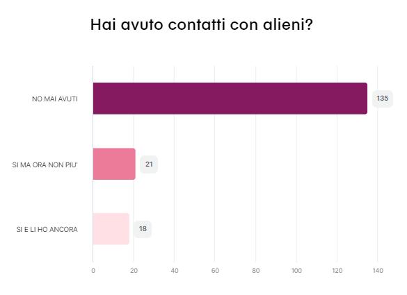 Risultato del sondaggio n. 8 - 54 partecipanti