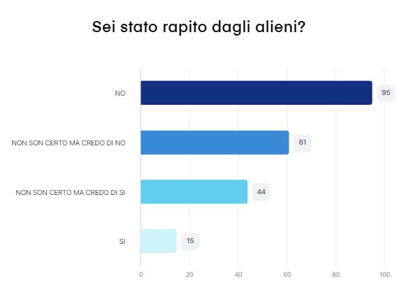 Risultato del sondaggio n. 6 - 79 partecipanti