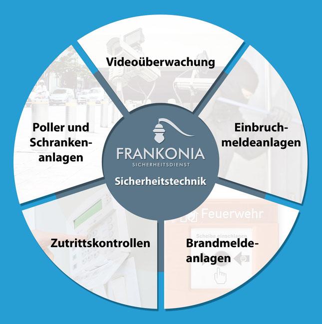 Sicherheitstechnik Bamberg Übersicht